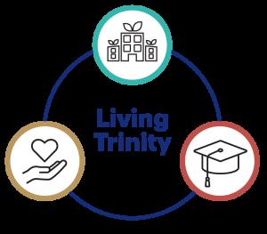 Living Trinity Priorities
